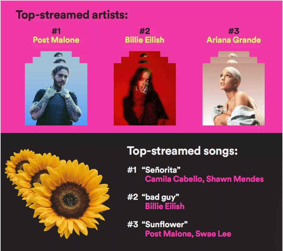 Spotify Top Artists and Songs