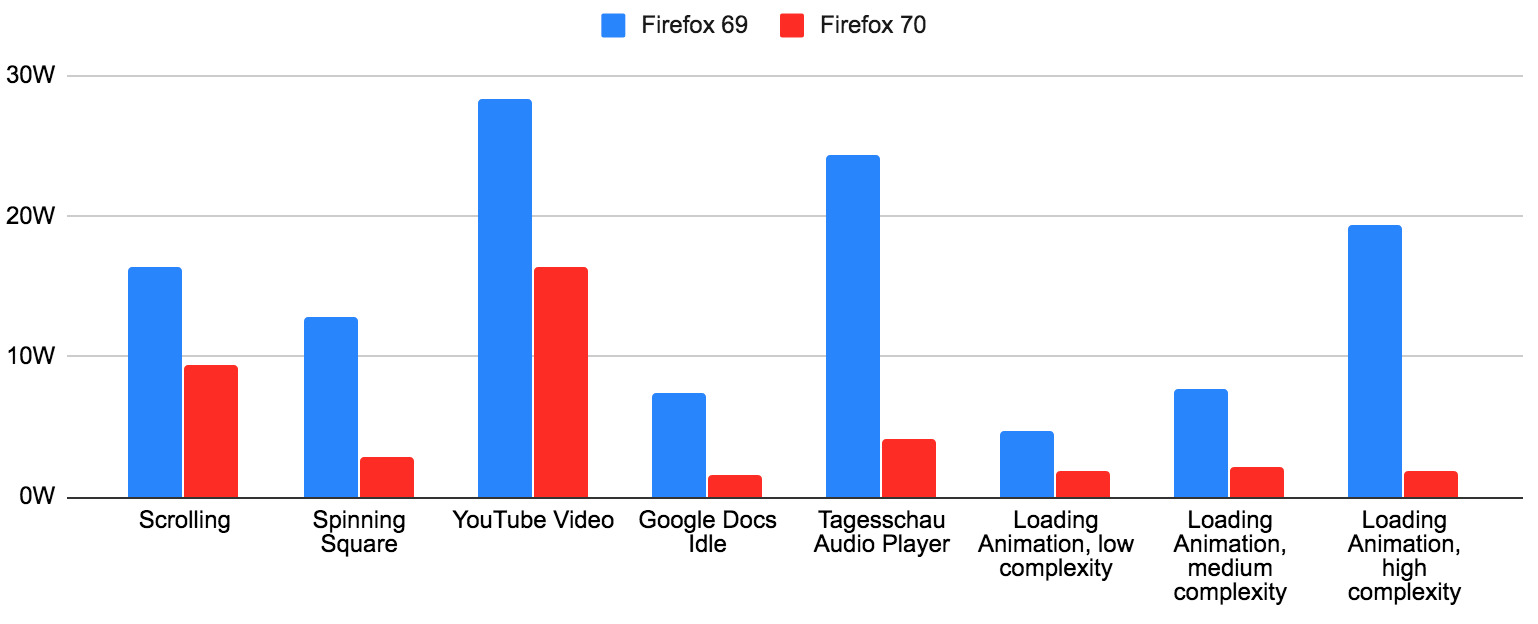 Firefox 69 and 70 Comparison